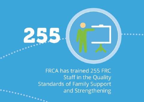 FRCA has trained 255 FRC staff in the quality standards of family support and strengthening